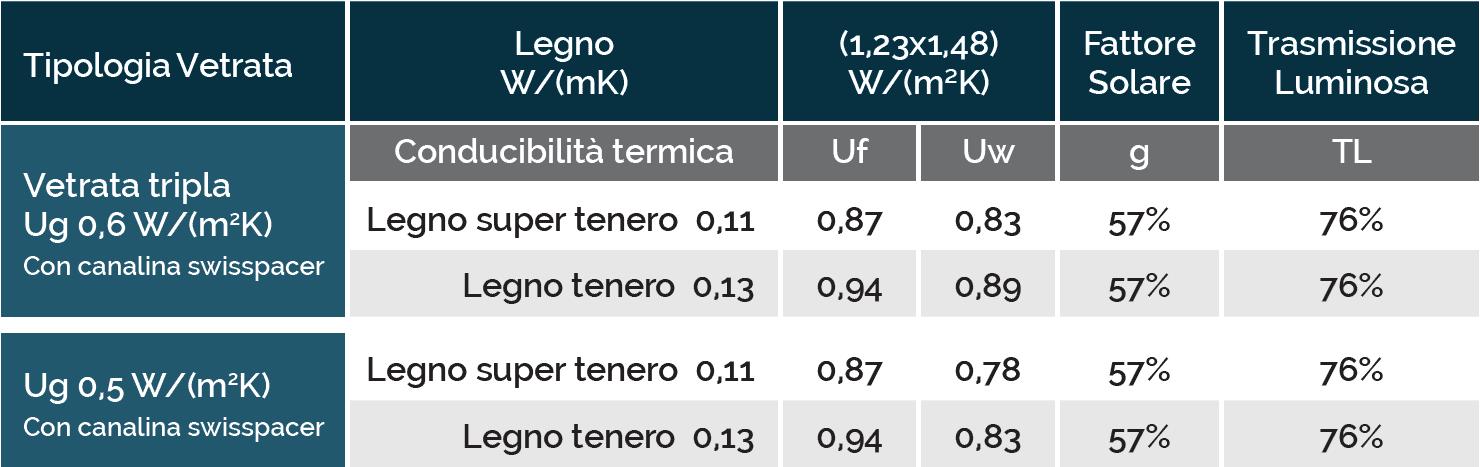 Serramenti in legno SERIE 100E - Conducibilità termica - Trasmittanza